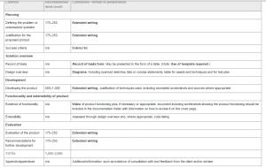 IB IA Components Breakdwon