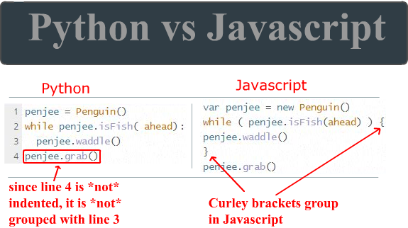 Python Vs Javascript Code Example Penjee Learn To Code