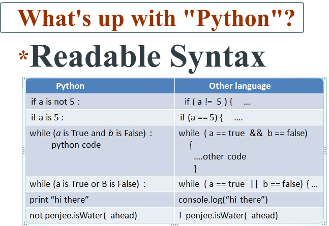 Python is much more readable than other languages