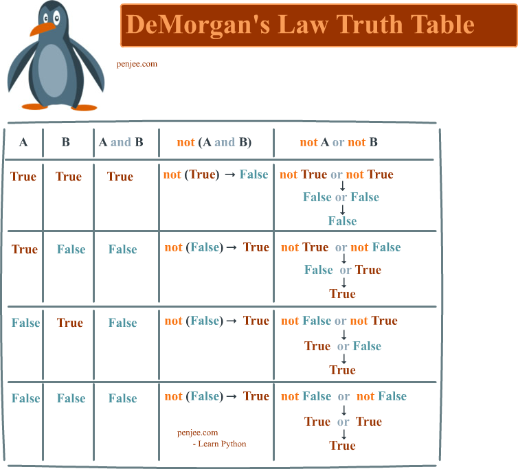 Demorgans Law Full Truth Table