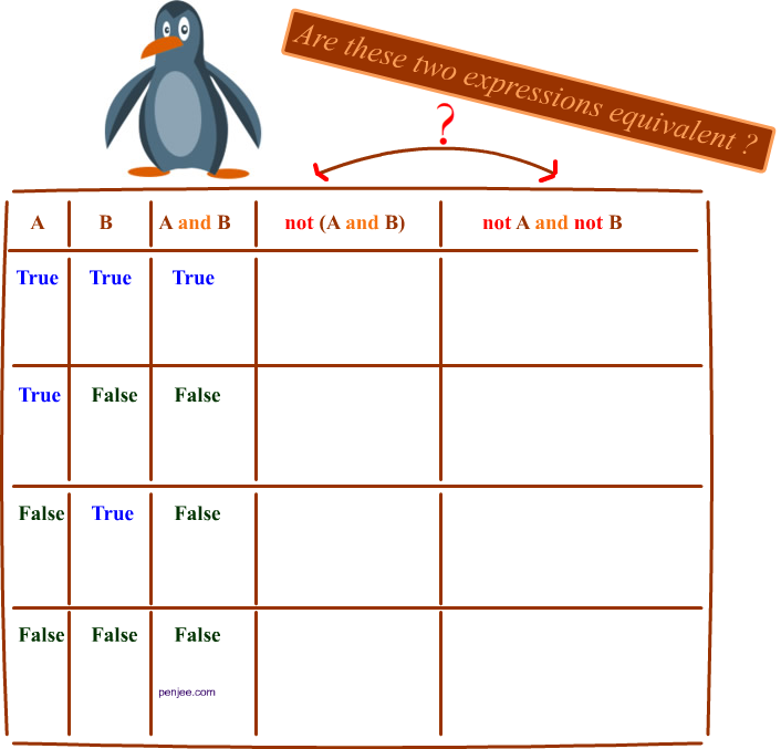 demorgans-anti-example-truth-table-partial