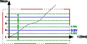 Signal ranges