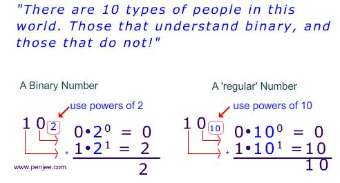 Binary Number Systems Joke